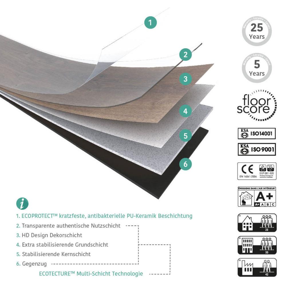 Aufbau-Grafik: Design-Vinylboden Eco 55