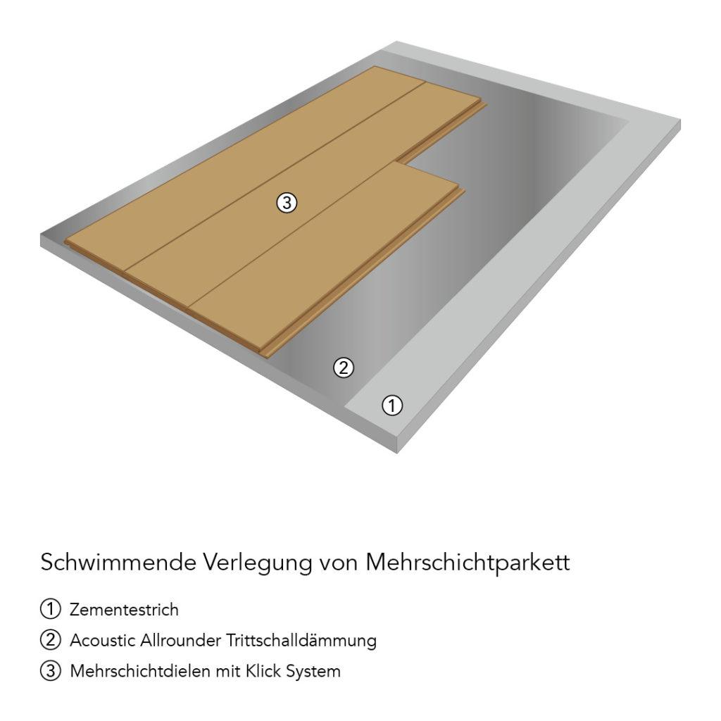 Verlegetechniken: Schwimmende Verlegung von Mehrschicht-Fertigparkett