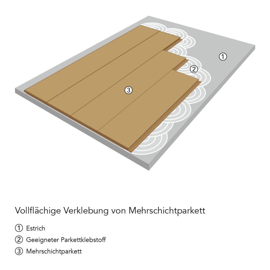 Verlegetechniken: Vollflächige Verklebung von Mehrschicht-Fertigparkett