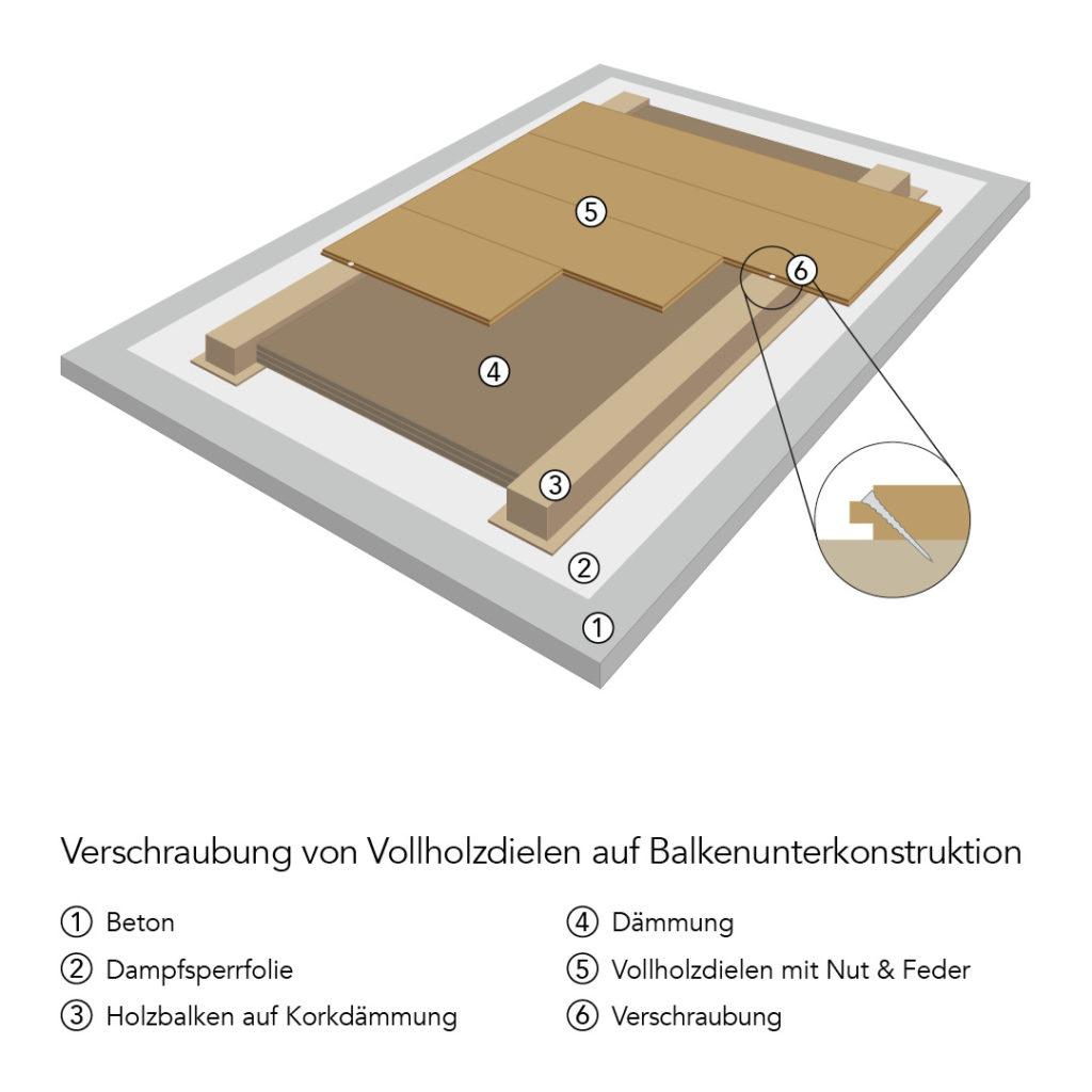 Verlegetechniken: Verschraubung von Massivholzdielen auf einer Balkenunterkonstruktion