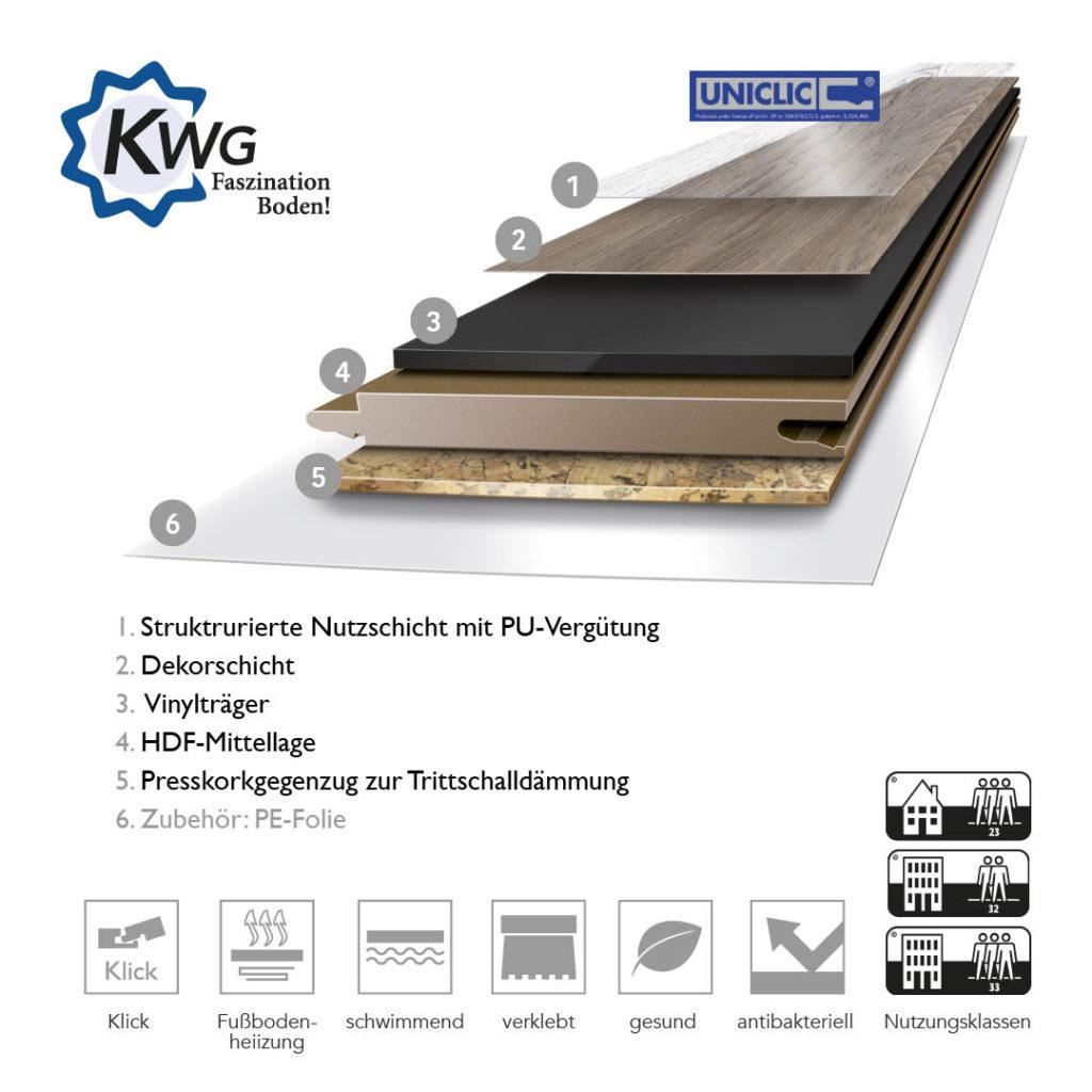 Aufbau-Grafik: KWG Design-Vinylboden mit HDF-Träger und Kork Gegenzug