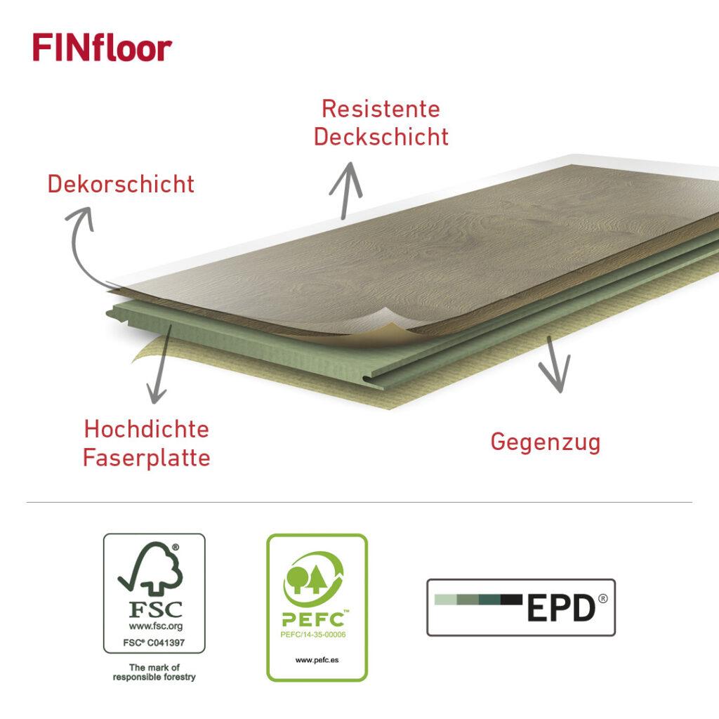 FINfloor Laminat – Aufbau und Zertifikate